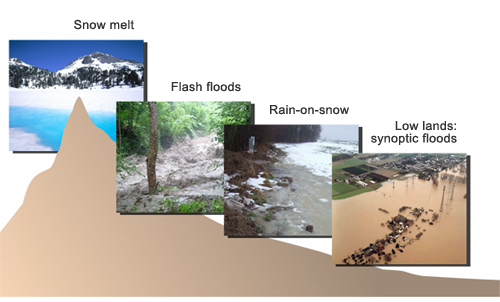 main river flood types